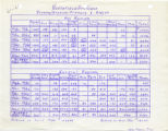 Northfield Arts Guild - Projected budget balance sheets from 1961-01 to 1967-05